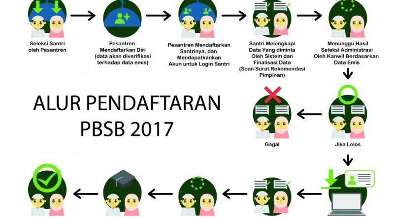 Program Beasiswa Santri Berprestasi (PBSB) 2017